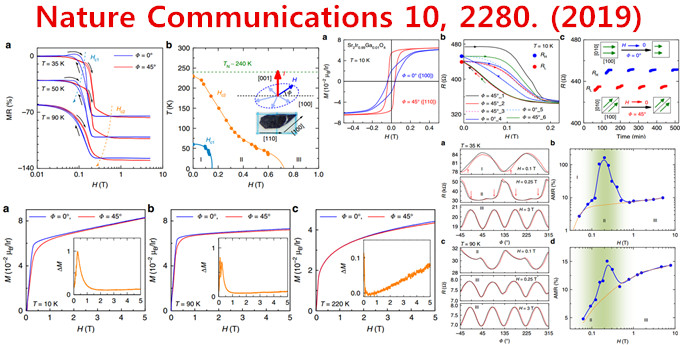 Nature Communications 10, 2280 锛�2019锛�